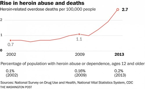 Rise In Heroin Graph