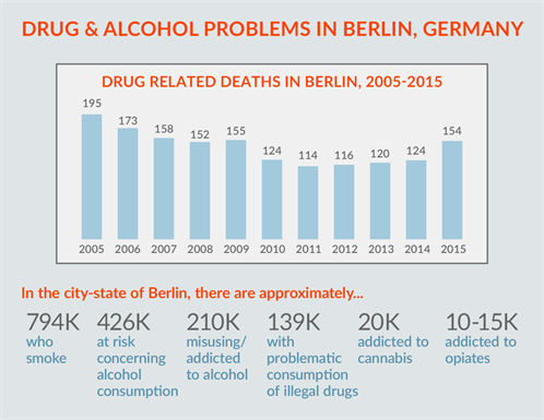 Drug Problems Berlin (1)