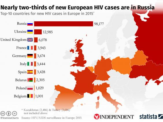 HIV infections in Russia reach record-high and account for almost two-thirds of new cases in Europe